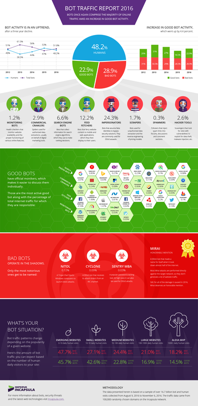 Bot traffic report infographics