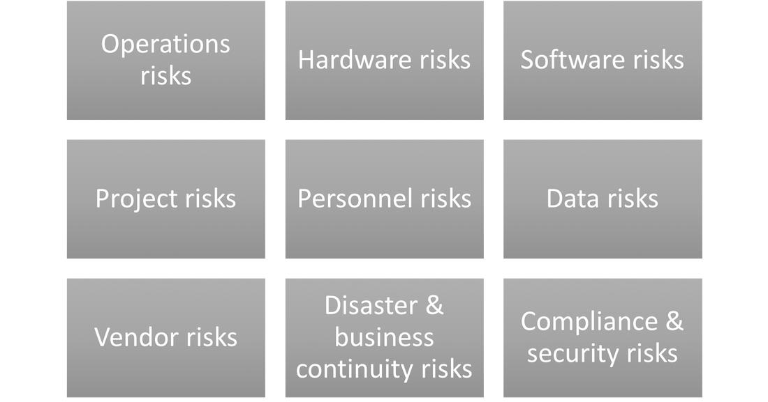 Cyber security risk categories