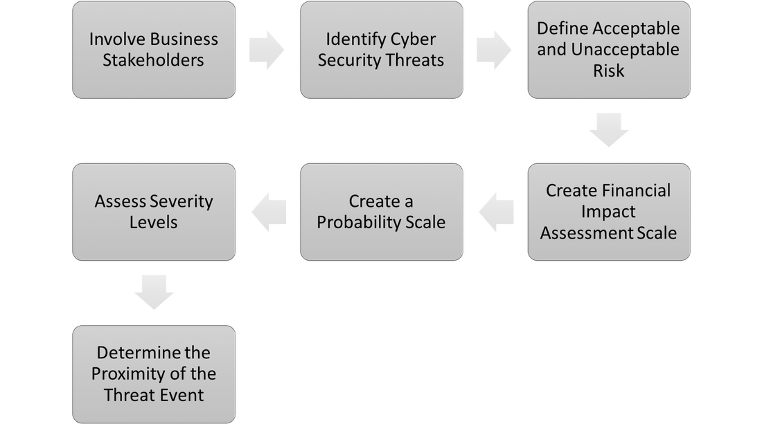 Cyber security threat detection and remediation process